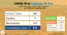covid-19-case-in-cdo-sept-17