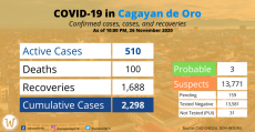 covid-19-case-in-cdo-nov-26