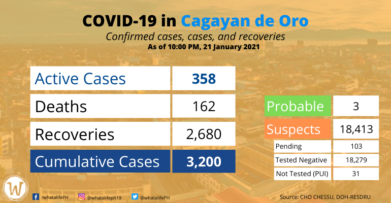 covid-19-case-in-cdo-jan-22