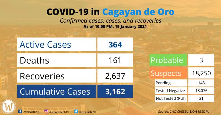 covid-19-case-in-cdo-jan-20