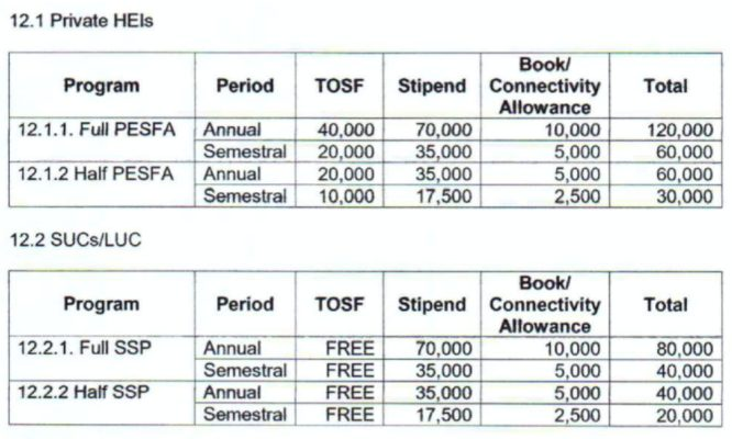 ched scholarship 2021